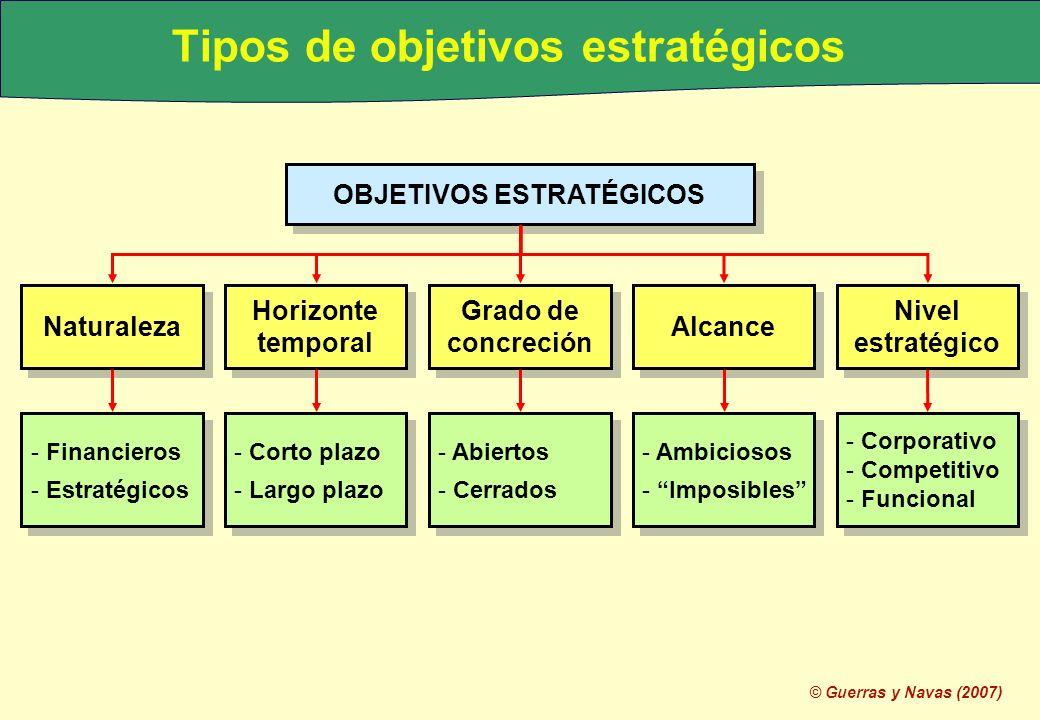 Tipos de objetivos estratégicos