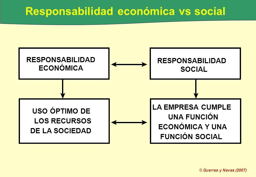 Responsabilidad económica vs social