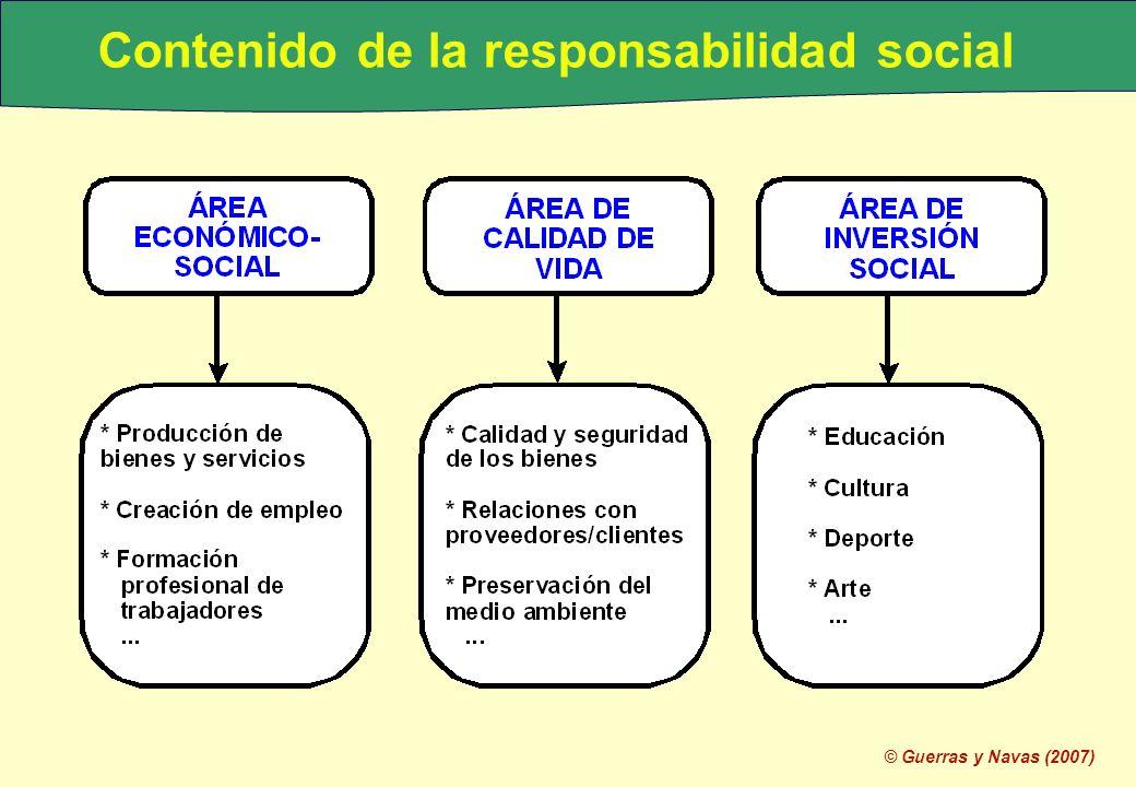 Contenido de la responsabilidad social