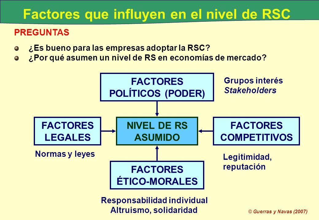 Factores que influyen en el nivel de RSC