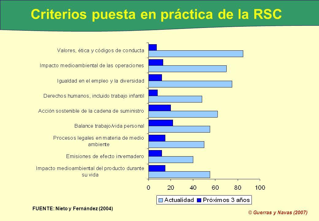 Criterios puesta en práctica de la RSC