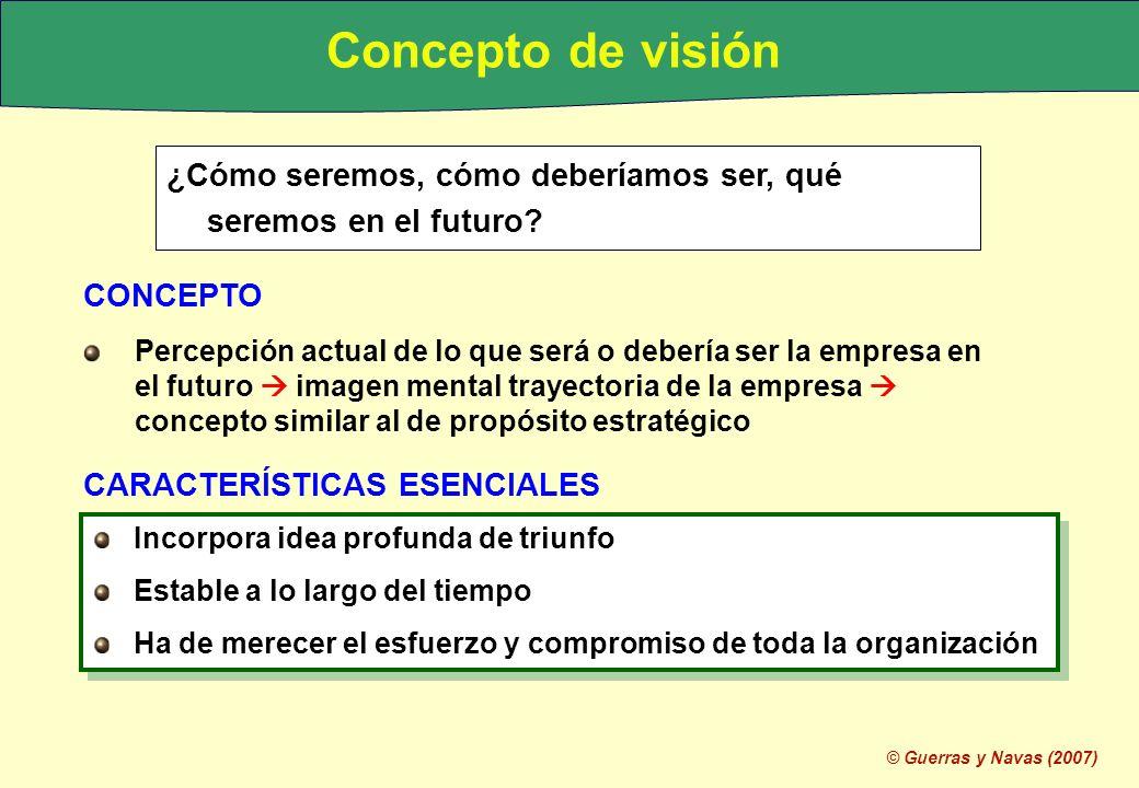 Concepto de visión ¿Cómo seremos, cómo deberíamos ser, qué seremos en el futuro CONCEPTO.