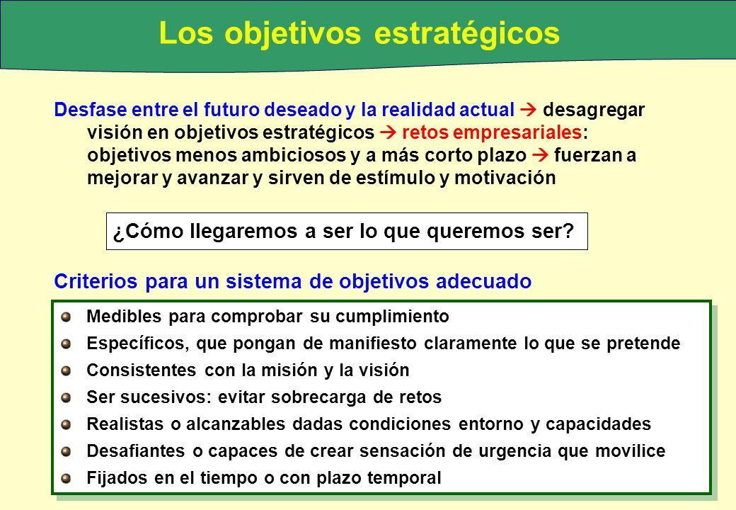 Los objetivos estratégicos