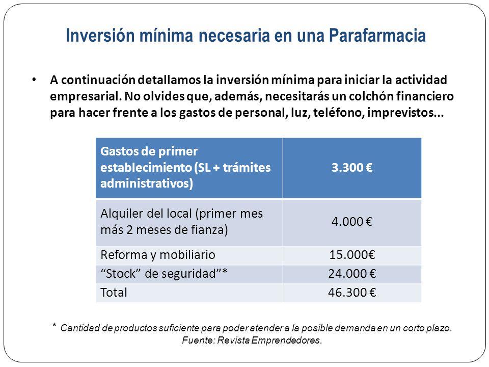 Inversión mínima necesaria en una Parafarmacia