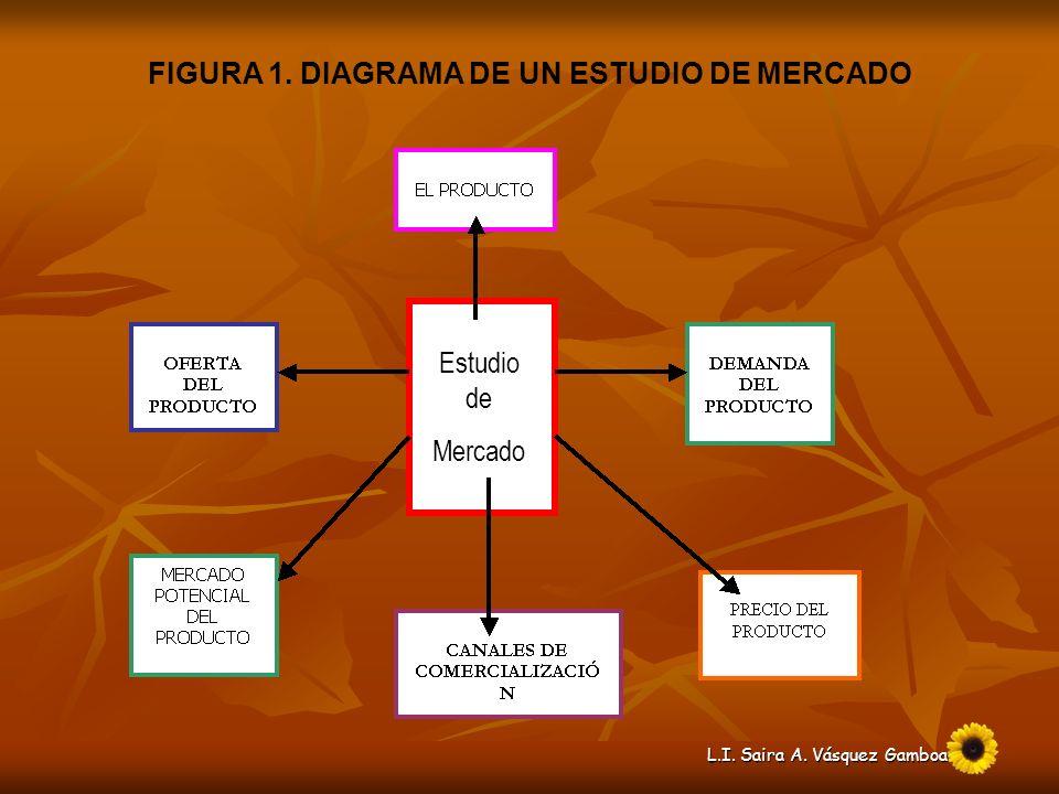 FIGURA 1. DIAGRAMA DE UN ESTUDIO DE MERCADO