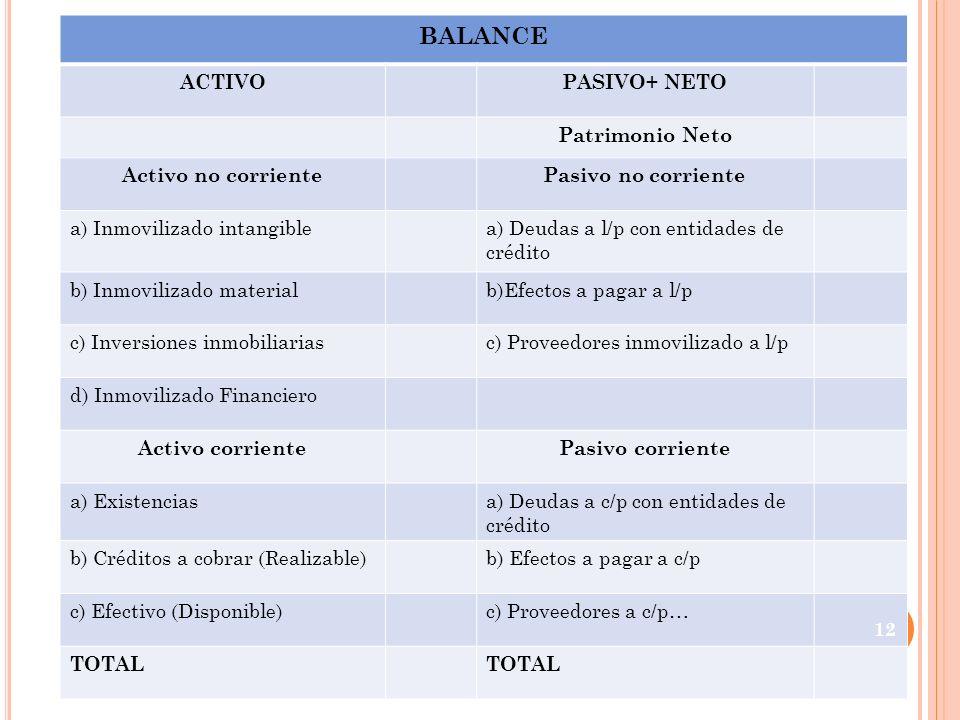 BALANCE ACTIVO PASIVO+ NETO Patrimonio Neto Activo no corriente