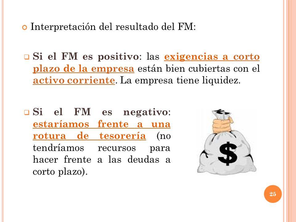 Interpretación del resultado del FM: