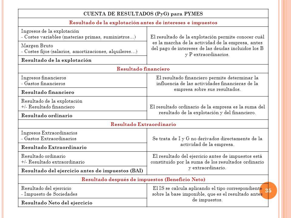 CUENTA DE RESULTADOS (PyG) para PYMES