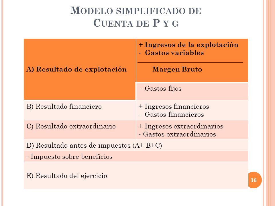 Modelo simplificado de Cuenta de P y g