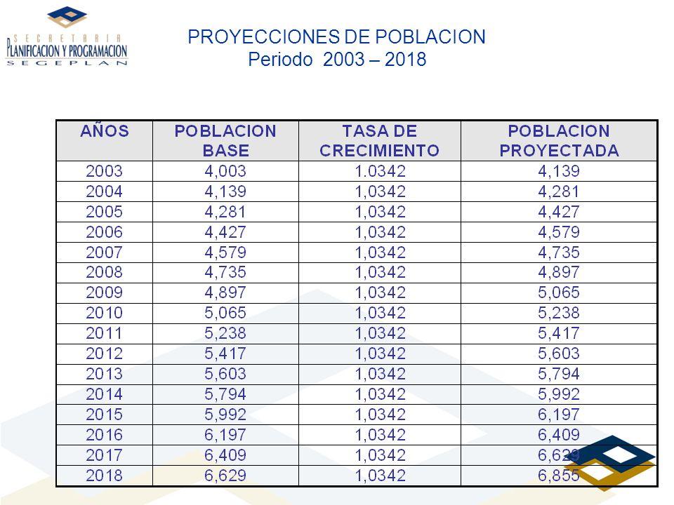 PROYECCIONES DE POBLACION Periodo 2003 – 2018