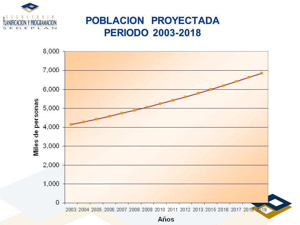POBLACION PROYECTADA PERIODO 2003-2018