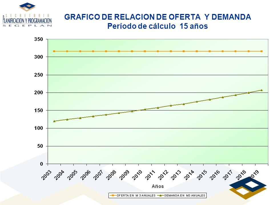GRAFICO DE RELACION DE OFERTA Y DEMANDA Período de cálculo 15 años