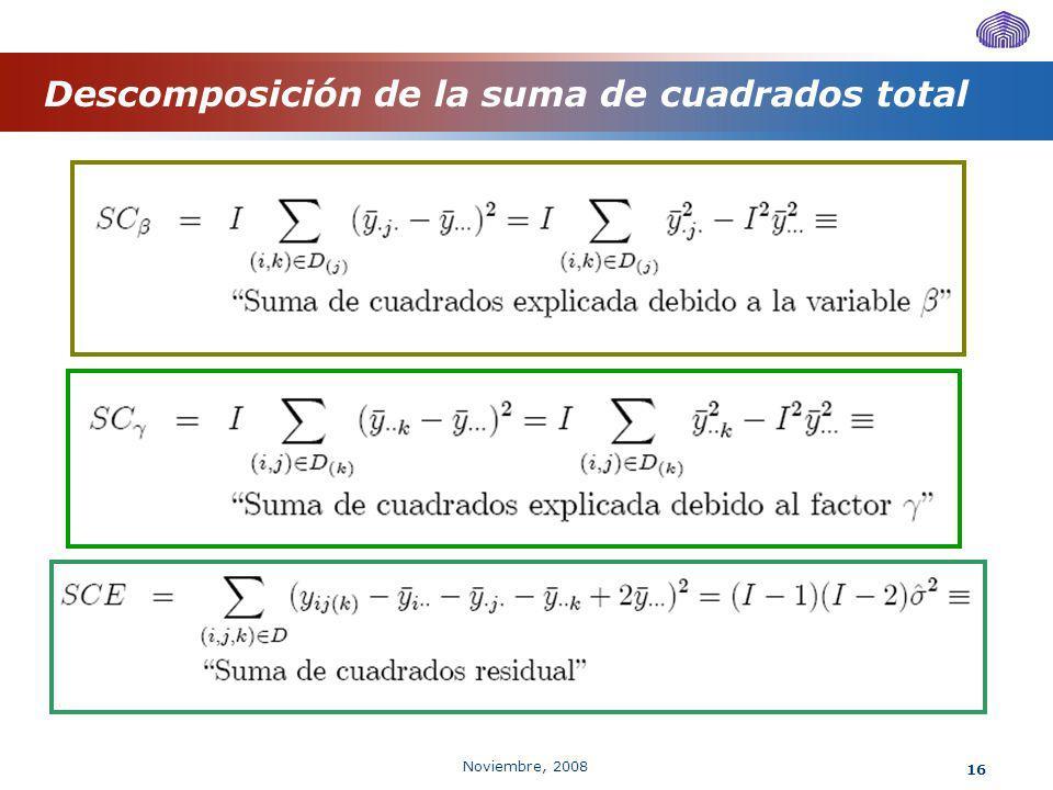 Descomposición de la suma de cuadrados total