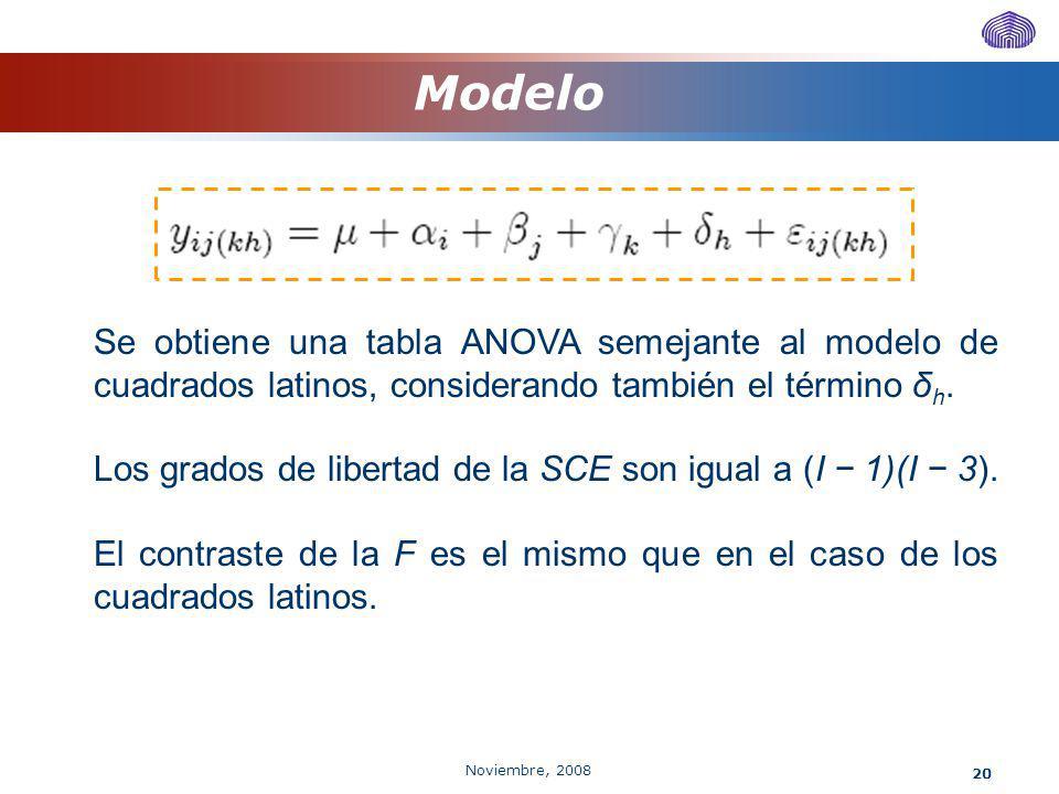 Modelo Se obtiene una tabla ANOVA semejante al modelo de cuadrados latinos, considerando también el término δh.
