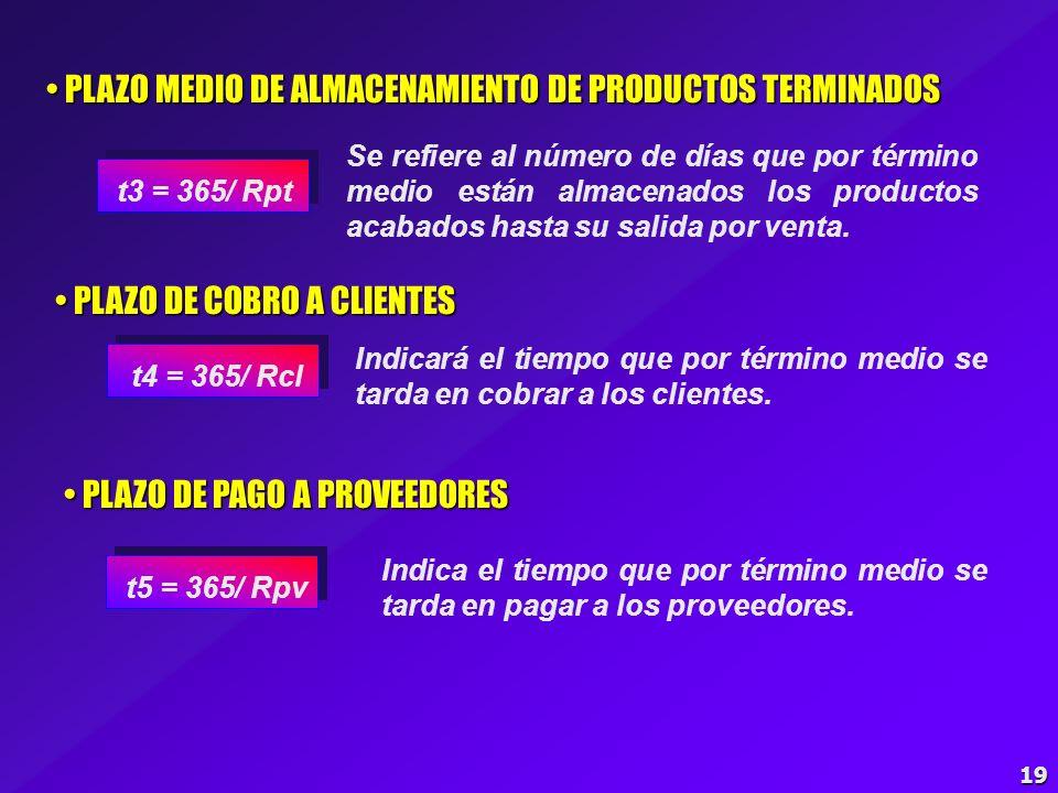 PLAZO MEDIO DE ALMACENAMIENTO DE PRODUCTOS TERMINADOS