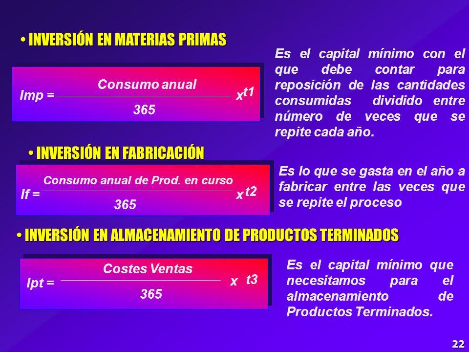 Consumo anual de Prod. en curso