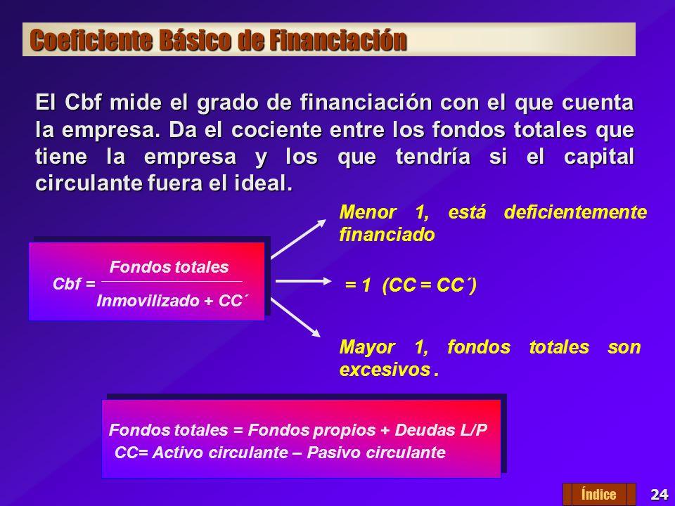 Coeficiente Básico de Financiación