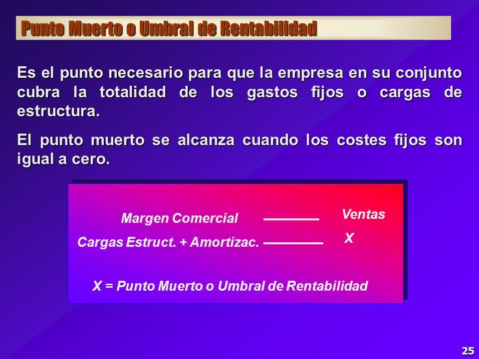 X = Punto Muerto o Umbral de Rentabilidad