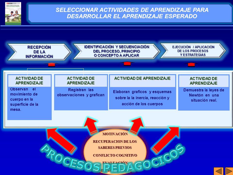 SELECCIONAR ACTIVIDADES DE APRENDIZAJE PARA DESARROLLAR EL APRENDIZAJE ESPERADO