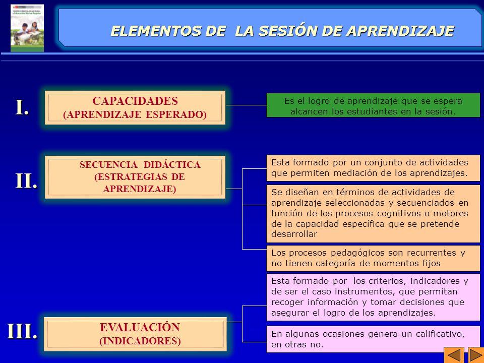I. II. III. ELEMENTOS DE LA SESIÓN DE APRENDIZAJE