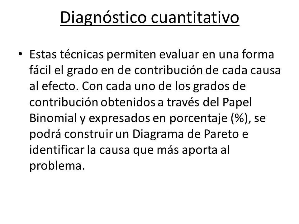 Diagnóstico cuantitativo