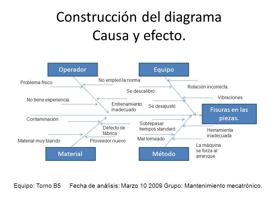 Construcción del diagrama Causa y efecto.