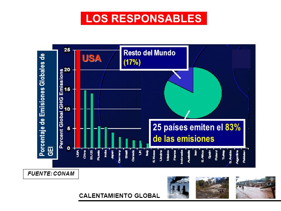 LOS RESPONSABLES USA 25 países emiten el 83% de las emisiones