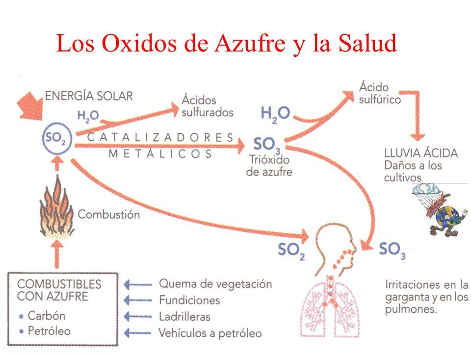 Los Oxidos de Azufre y la Salud