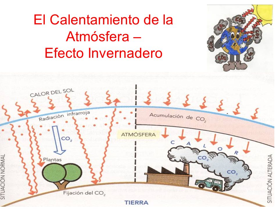 El Calentamiento de la Atmósfera – Efecto Invernadero