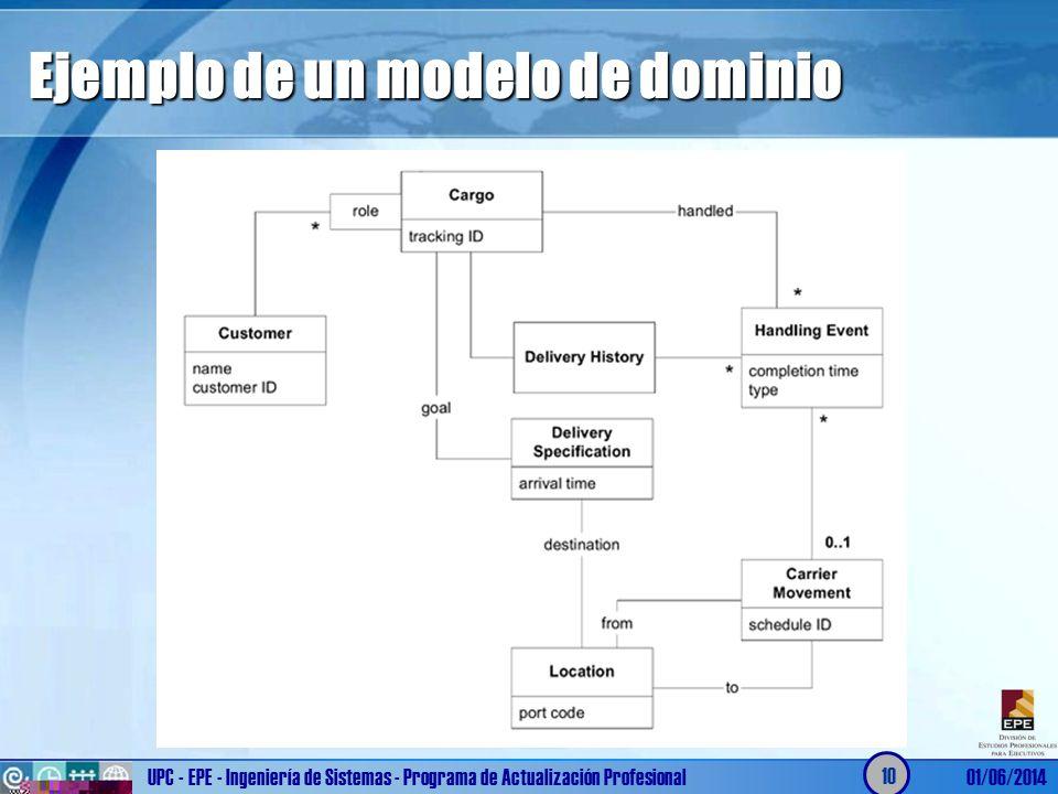 Ejemplo de un modelo de dominio