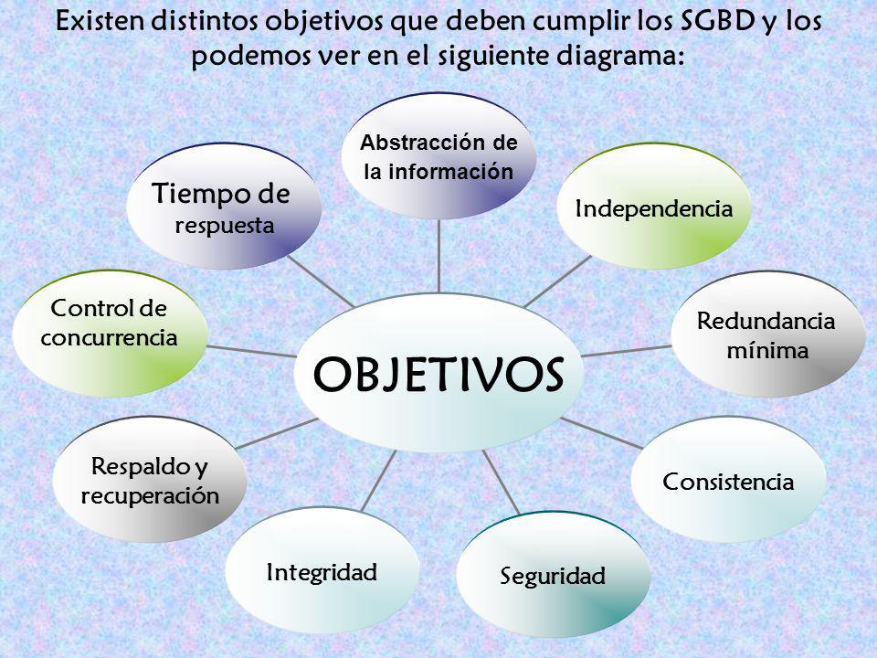 Existen distintos objetivos que deben cumplir los SGBD y los podemos ver en el siguiente diagrama: