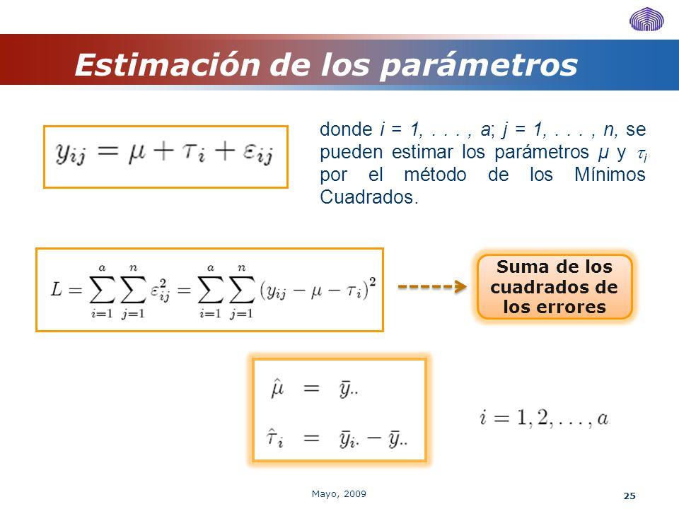 Estimación de los parámetros Suma de los cuadrados de los errores