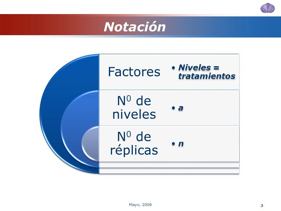 Notación Mayo, 2009 Factores Niveles = tratamientos N0 de niveles a