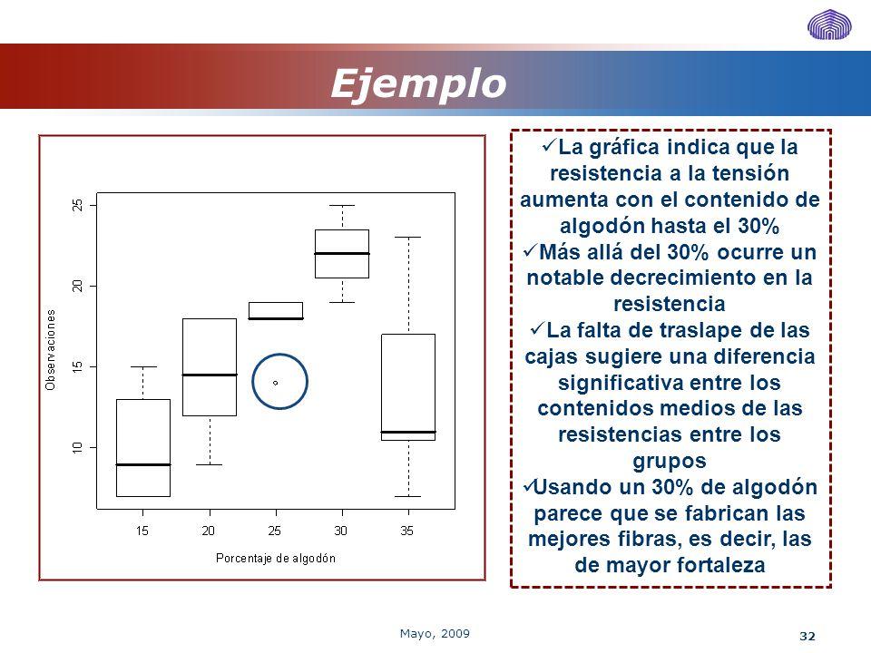 Ejemplo La gráfica indica que la resistencia a la tensión aumenta con el contenido de. algodón hasta el 30%