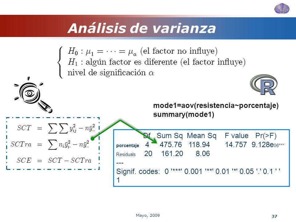 Análisis de varianza mode1=aov(resistencia~porcentaje) summary(mode1)