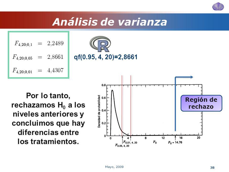 Análisis de varianza qf(0.95, 4, 20)=2,8661. Región de rechazo.