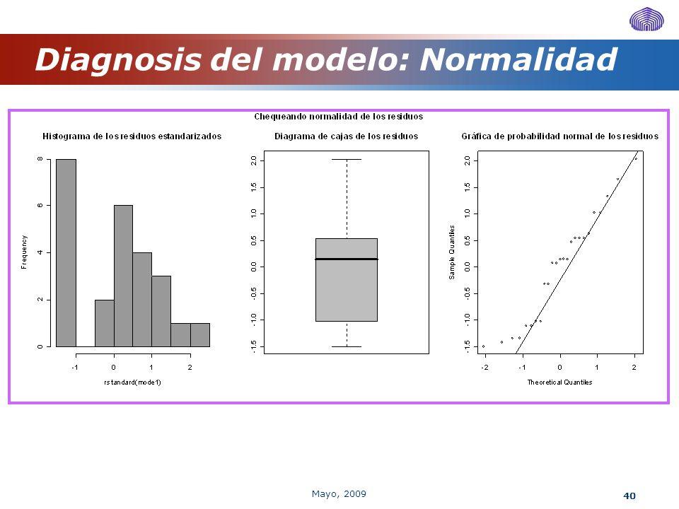 Diagnosis del modelo: Normalidad