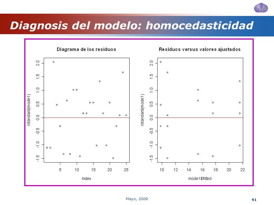Diagnosis del modelo: homocedasticidad