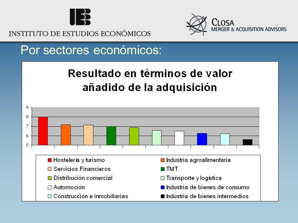 Por sectores económicos: