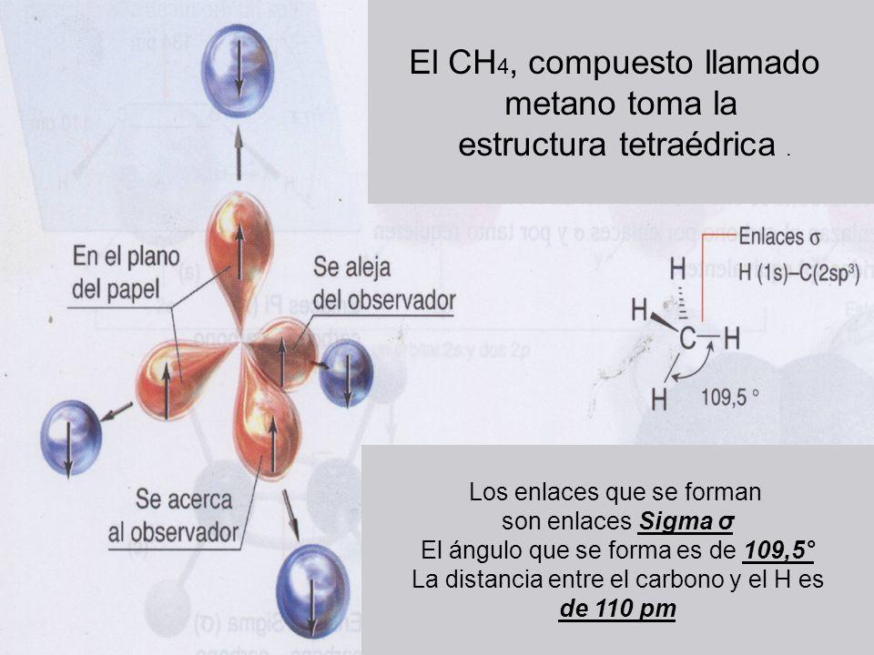El CH4, compuesto llamado metano toma la estructura tetraédrica .