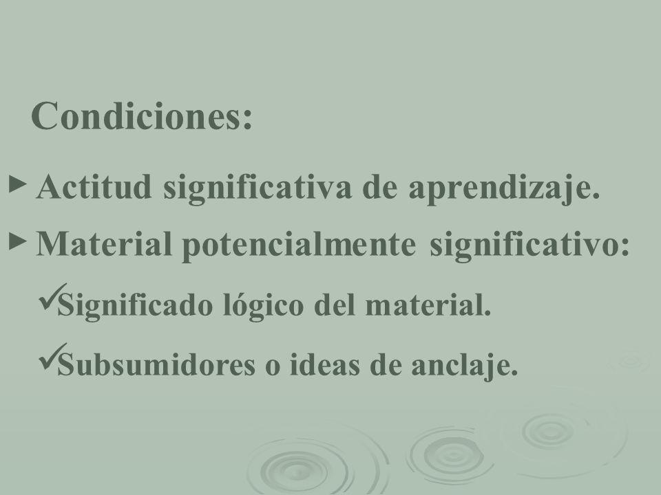 Condiciones: Actitud significativa de aprendizaje.