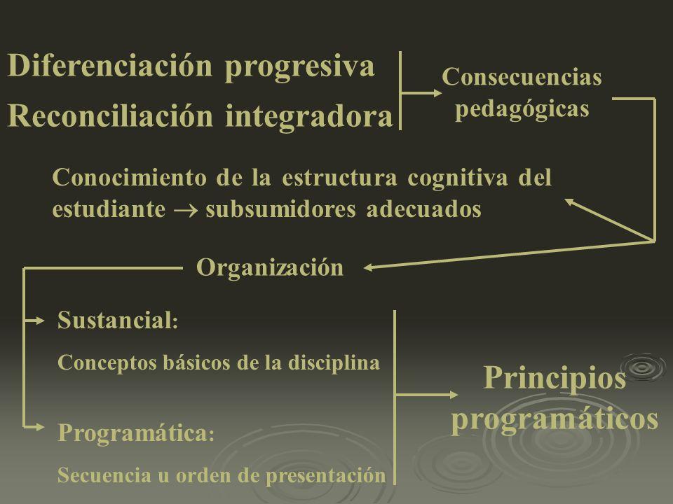 Consecuencias pedagógicas Principios programáticos