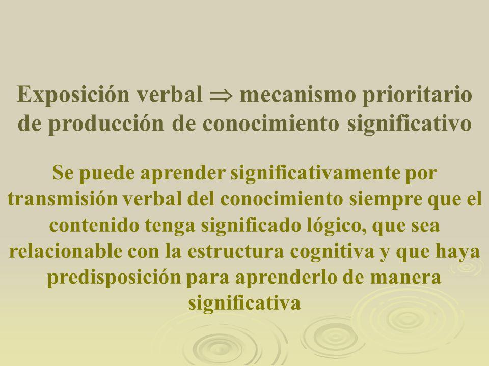 Exposición verbal  mecanismo prioritario de producción de conocimiento significativo