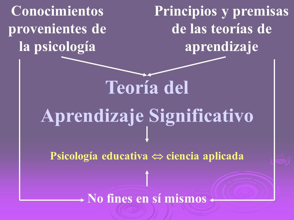 Teoría del Aprendizaje Significativo