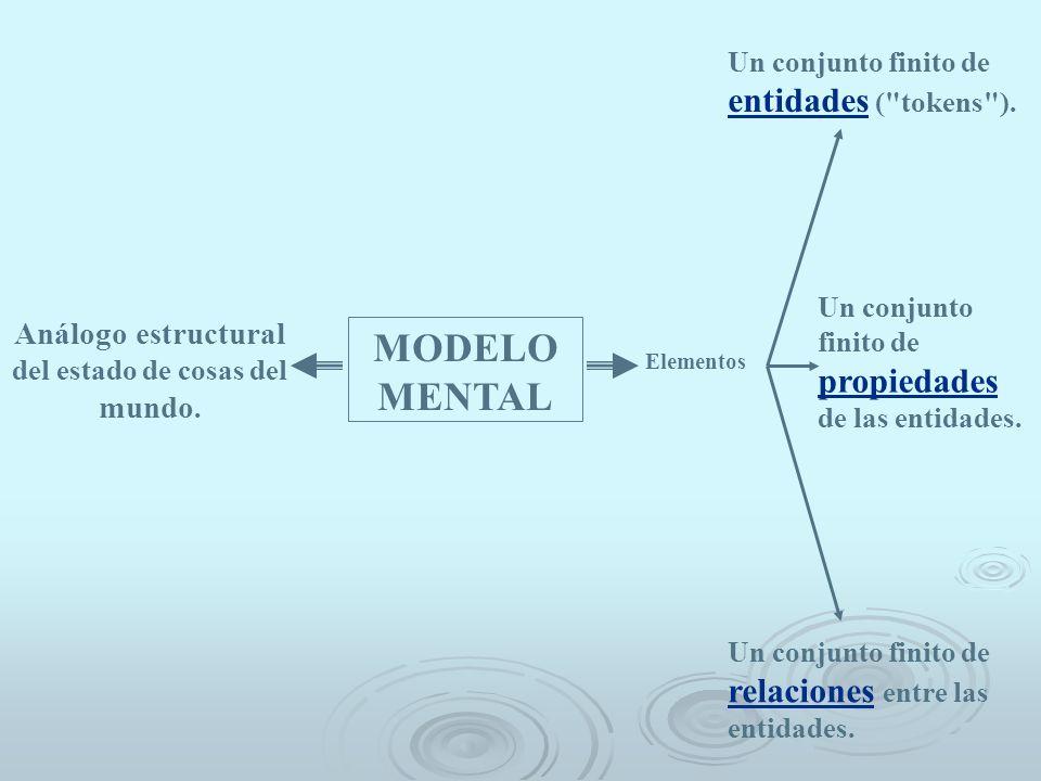 Análogo estructural del estado de cosas del mundo.