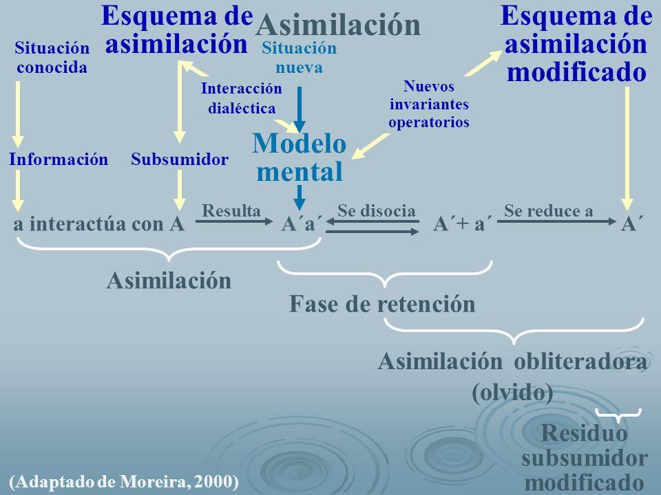 Asimilación Esquema de asimilación Esquema de asimilación modificado