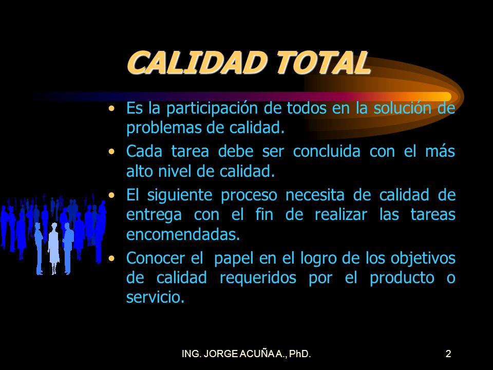 CALIDAD TOTAL Es la participación de todos en la solución de problemas de calidad. Cada tarea debe ser concluida con el más alto nivel de calidad.