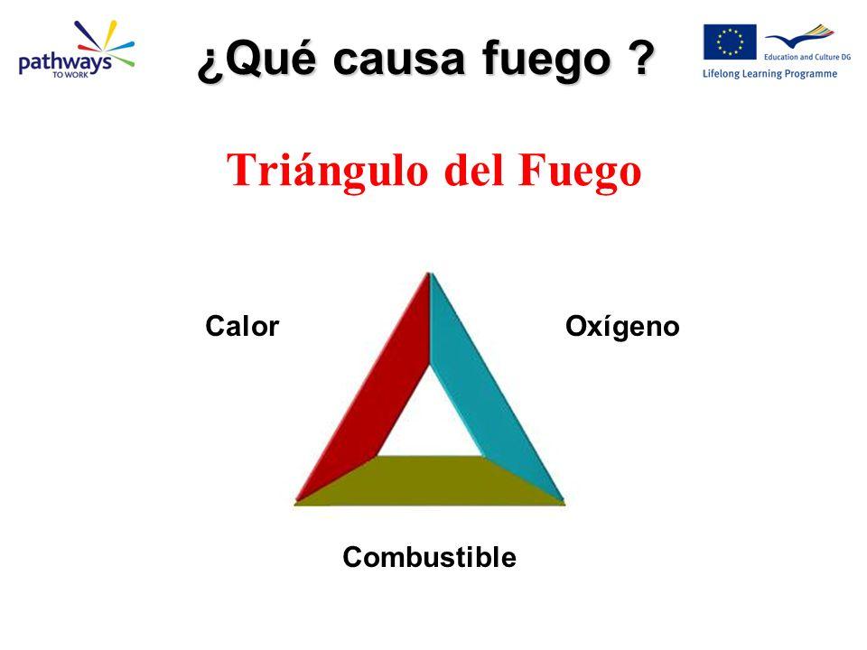 ¿Qué causa fuego Triángulo del Fuego Calor Oxígeno Combustible