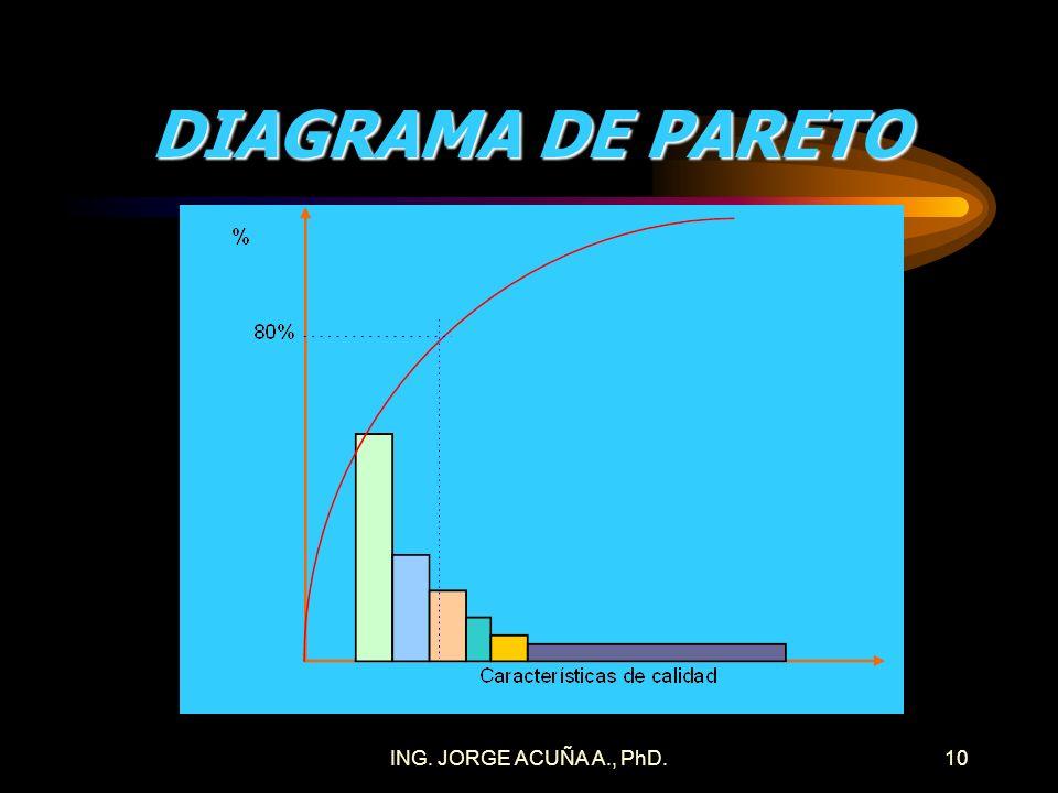 DIAGRAMA DE PARETO ING. JORGE ACUÑA A., PhD.