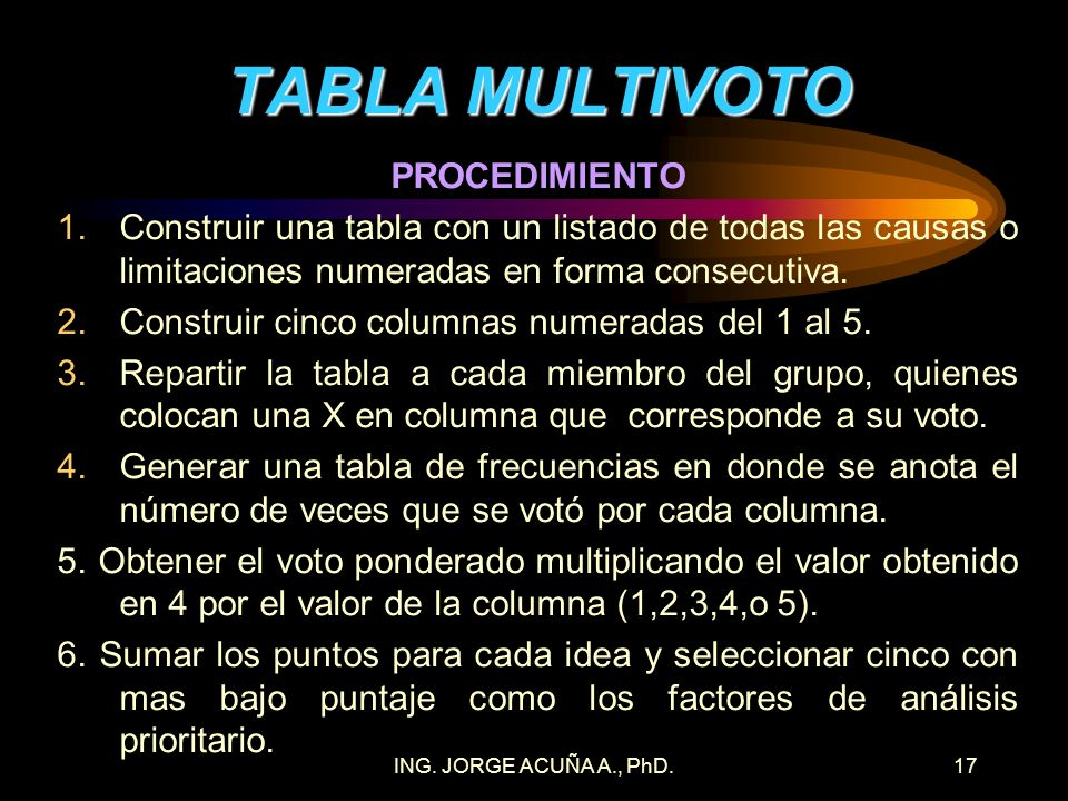 TABLA MULTIVOTO PROCEDIMIENTO